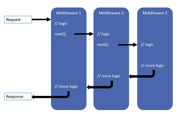 MSDN 中介軟體管線